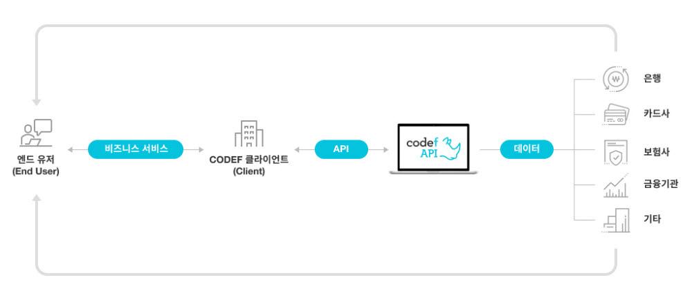 CODEF API 데이터 플로우 이미지