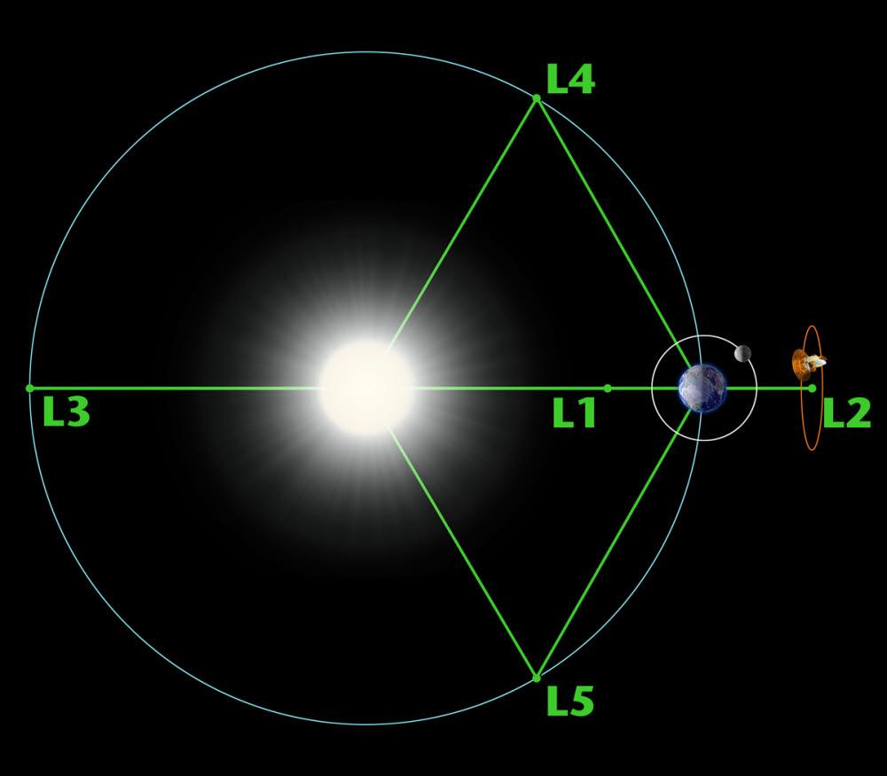 라그랑주 포인트를 나태나는 도형. (출처: NASA)