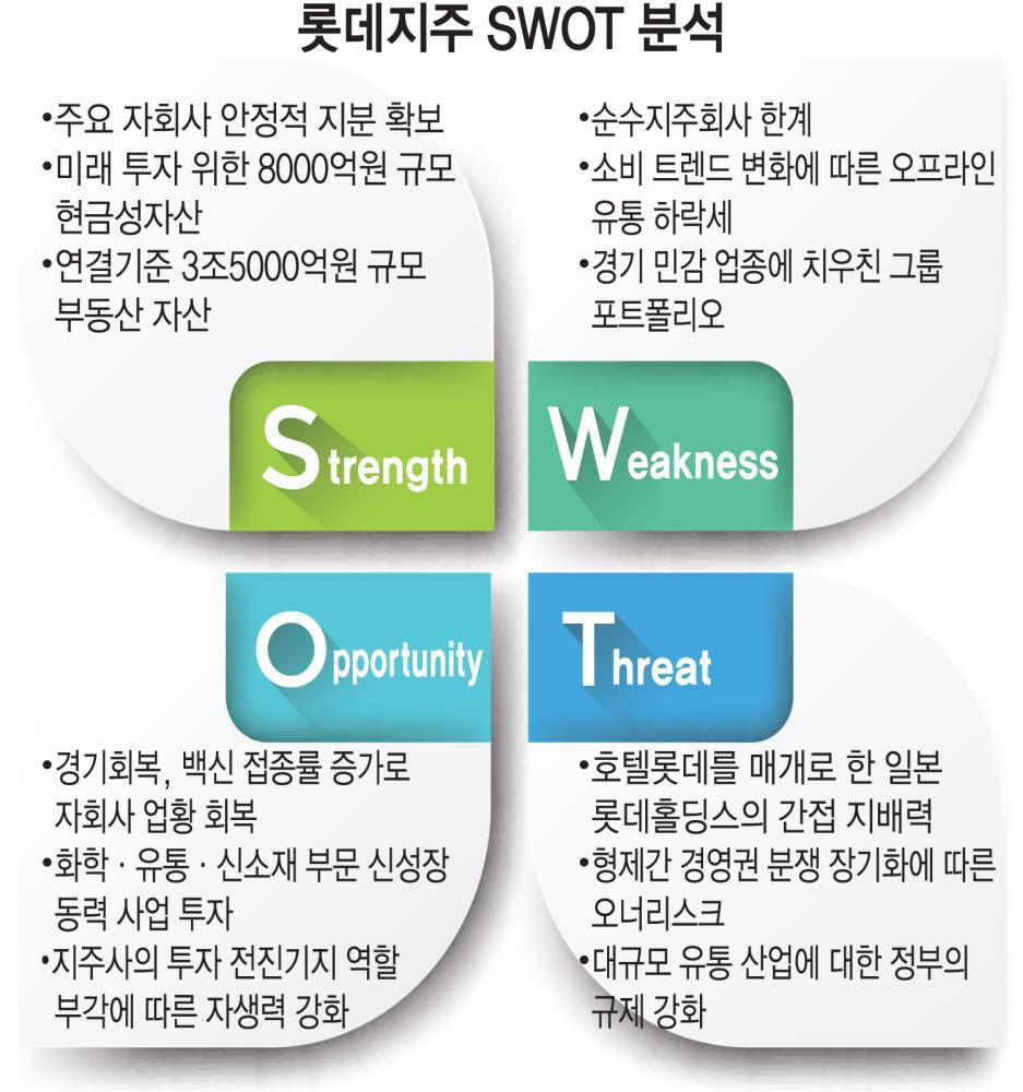 [상장기업분석]롯데지주, 자회사 회복에 신사업 투자까지 '순풍'