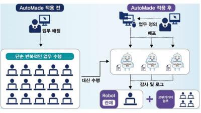 브랜드우수-삼부시스템-로봇소프트웨어-오토메이드RPA