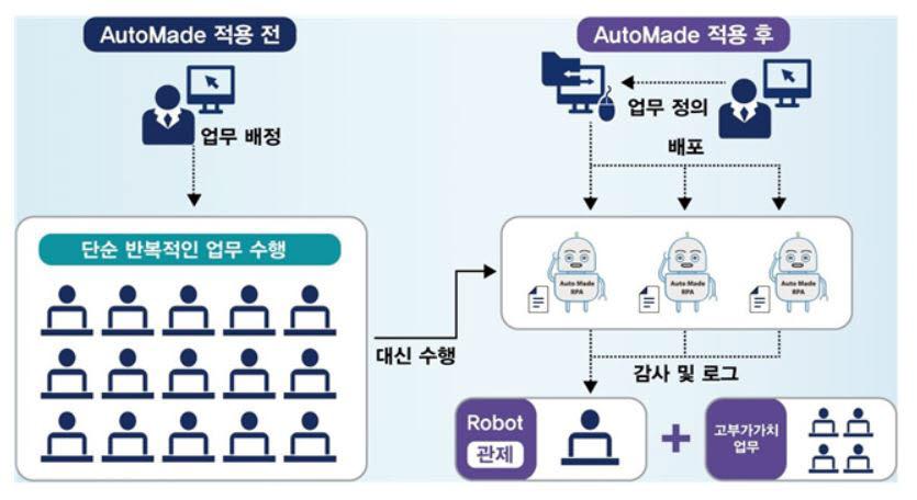 [2021 상반기 인기상품]브랜드우수-삼부시스템-로봇소프트웨어-오토메이드RPA
