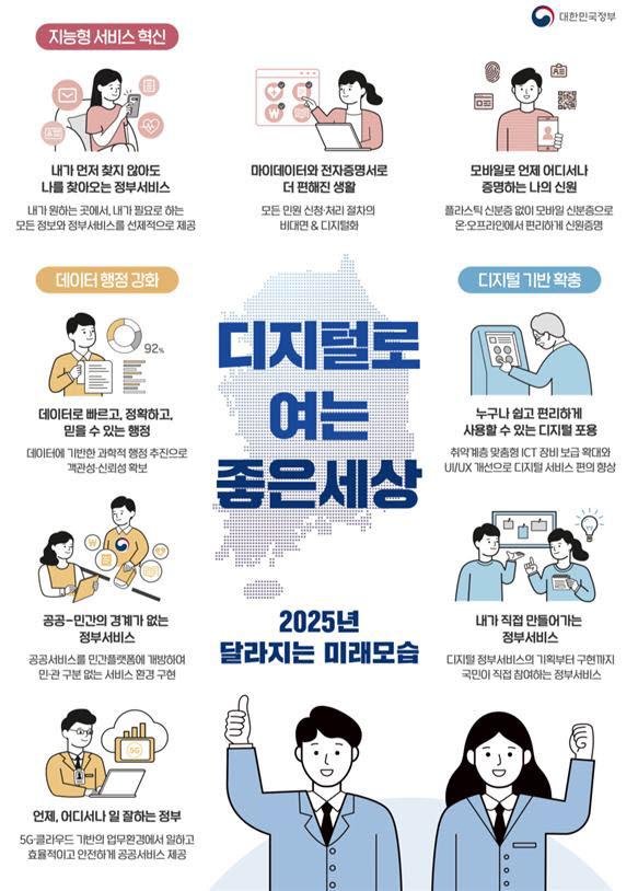 2025년 달라지는 디지털 정부의 미래모습 (자료=행정안전부)