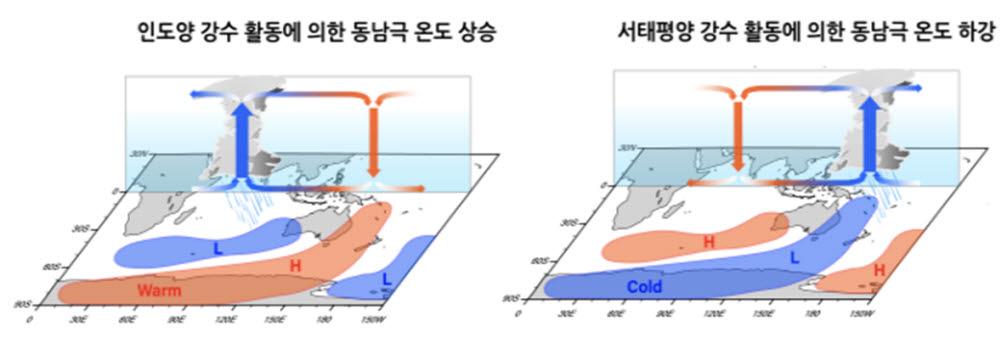 열대 매든-줄리안 진동 강수 활동에 따른 동남극 지역 온도 변화