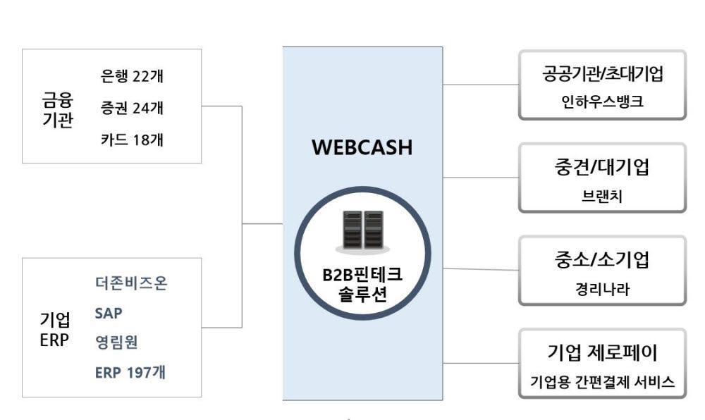 [상장기업분석] 디지털 금융시장 공략나선 B2B 핀테크 '웹케시'