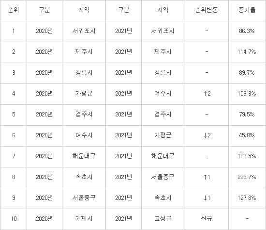 [데이터뉴스]올여름 여행 숙소 예약률 2.1배 ↑…코로나 힐링 기대