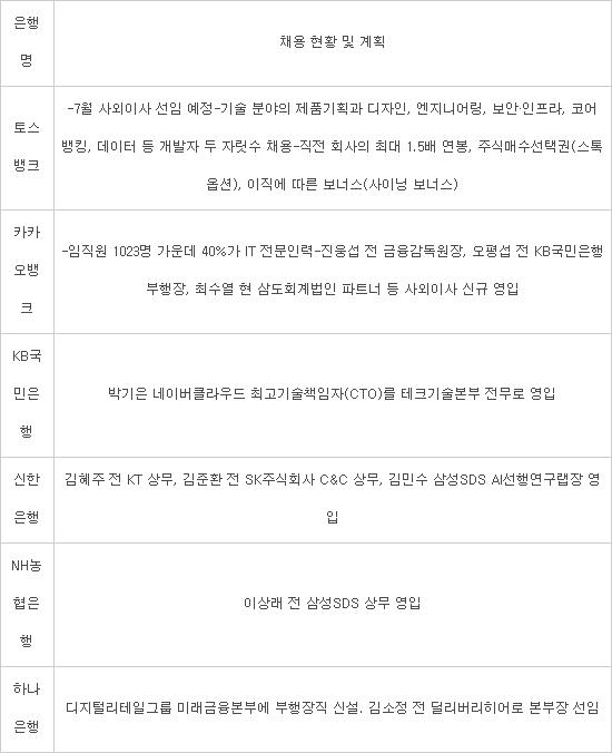 """""""연봉 1.5배 줄게""""...인터넷전문은행 'IT인력' 블랙홀"""