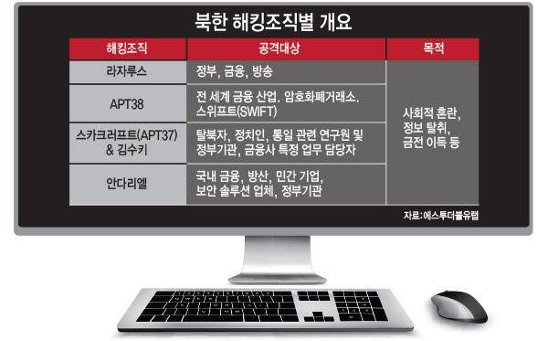 [이슈분석]사이버전사 7000명…북한 해킹조직 구성은