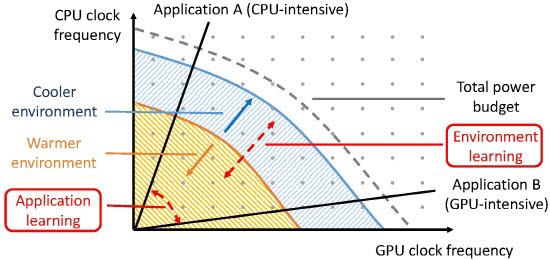 zTT의 학습기반 CPU/GPU 동적 주파수 제어 개념도 (환경 및 응용에 맞춰 최적 동작 지점을 스스로 탐색함)