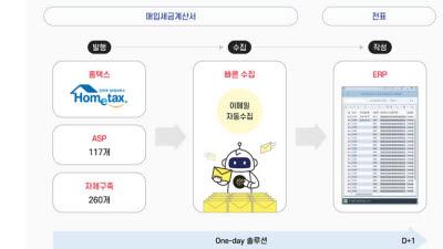 유니포스트, '빠른 마감 솔루션' 산업계서 인기