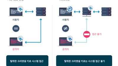 넷엔드, IAM솔루션 '하이웨어' 산업계서 인기