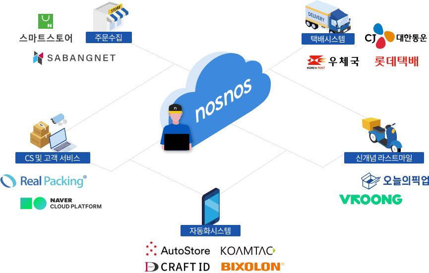 스페이스리버가 대기업부터 1인 기업을 대상으로 노스노스를 서비스형소프트웨어(SaaS) 방식으로 제공한다.