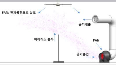 """서울바이오시스 """"바이오레즈 기술로 코로나 델타 변이 바이러스 1초에 99% 살균"""""""