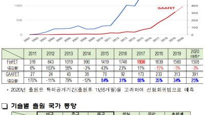 반도체 미세화 공정 FinFET 지고 GAA 뜬다...대만-한국-미국 기술경쟁 본격화