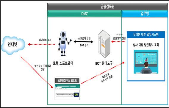 """""""직원 대신 로봇이 법인정보 조회""""...금감원, 연말 RPA 도입"""