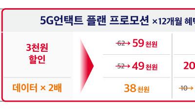 SK텔레콤, 온라인 전용 요금제 '월정액 할인'· '데이터 2배 제공'