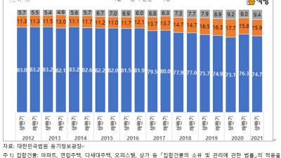 서울 집합건물 거래, 외지 수요 비중 빠르게 증가
