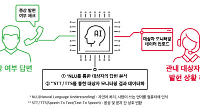 SK텔레콤 '누구 케어콜' 300만 콜 돌파
