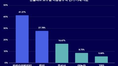 엔젤리그 '소수점 단위 거래' 10억원 규모 돌파…카카오모빌리티 인기