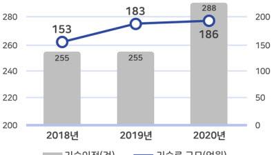 출연연, 소부장 경쟁력 강화 주춧돌 역할 '톡톡'