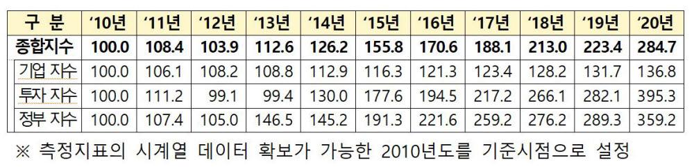 <표>2010년~2020년 창업·벤처 생태계 종합지수 측정결과 (출처:중기부)