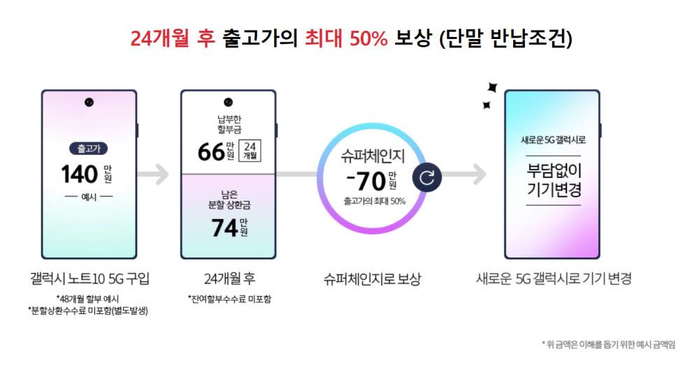 KT 갤럭시노트10 5G 슈퍼체인지