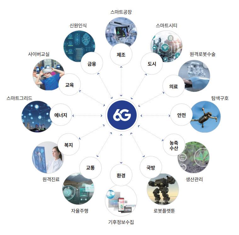 6G 기술을 통해 완성도를 높일 수 있는 특화(버티컬) 서비스 영역