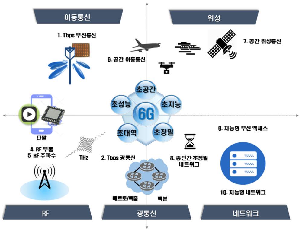 6G 핵심기술 개발사업 구성도