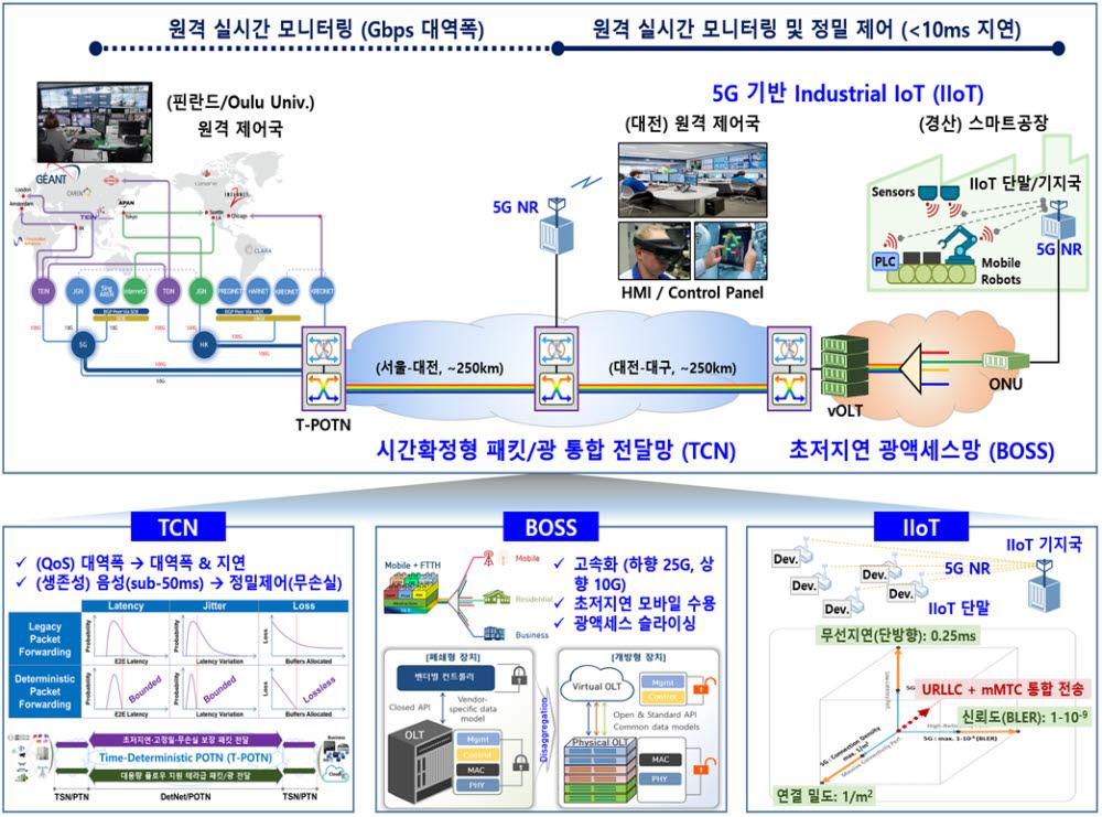 대전-경산간 스마트공장 원격 실시간 모니터링 및 정밀 제어 서비스 실증 구성도