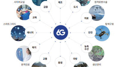 ETRI 통신미디어연구소, 5G+·6G로 메타버스 등 新미디어 눈앞에