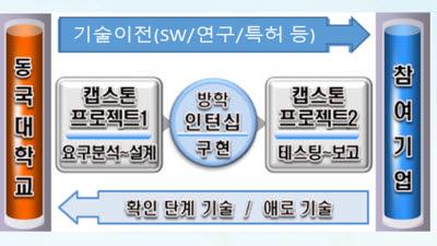 산학협력 프로젝트 '동국대 ICIP'···기업 맞춤형 SW인재 양성 해법