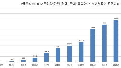 글로벌 OLED TV 시장, 기록적인 출하 행진 이어가