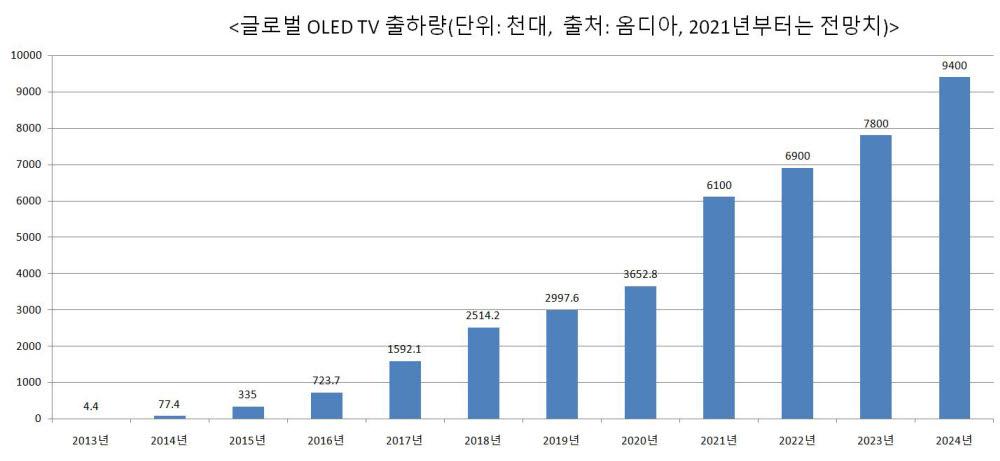 글로벌 OLED TV 출하량