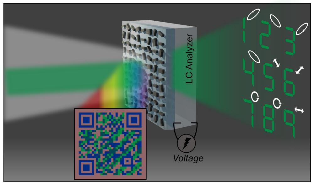 벡토리얼 홀로그램 컬러프린트 모식도. 맨눈으로 장치를 보면 QR코드 형태의 이미지가 보이고, 이 장치에 레이저 빛을 비춰주면 인코딩된 벡토리얼 홀로그램 이미지가 공간 상에 펼쳐진다. 독특한 편광 상태를 지닌 홀로그램 이미지는 액정 장치를 통해 선별적으로 끄고 켤 수 있으며, 이를 통해 암호화된 특정한 숫자만 보이도록 만들 수 있다.