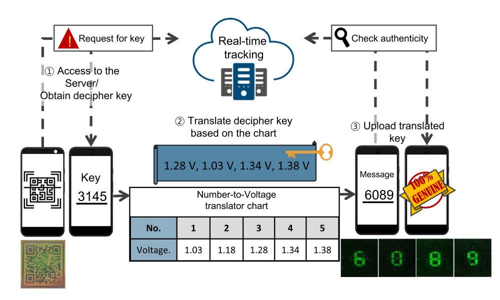 광학 OTP보안카드 작동 모식도. 반사 이미지로 보이는 QR코드를 핸드폰으로 스캔하게 되면 1차 패스워드가 사용자에게 제공된다. 이 1차 패스워드 정보는 사용자가 가진 차트를 통해 해석되는 전압 정보를 제공한다. 이 전압 정보를 장치에 걸어주면 홀로그램 형태의 2차 패스워드가 사용자에게 제공된다