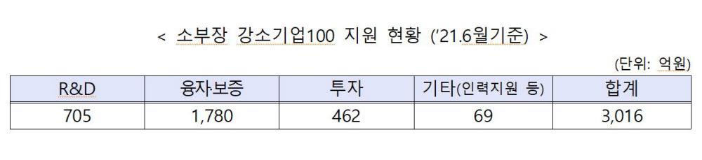 '소부장 강소기업' 20개사 추가 선정, '기술자립' 돕는다
