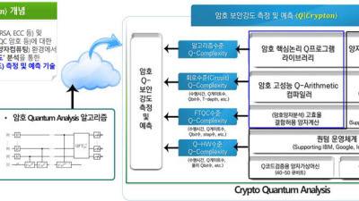 ETRI, 세계최초 암호 양자안전성 검증플랫폼 '큐 크립톤' 개발
