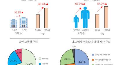 삼성증권, '초고액자산가 100조·법인고객 100조' 달성