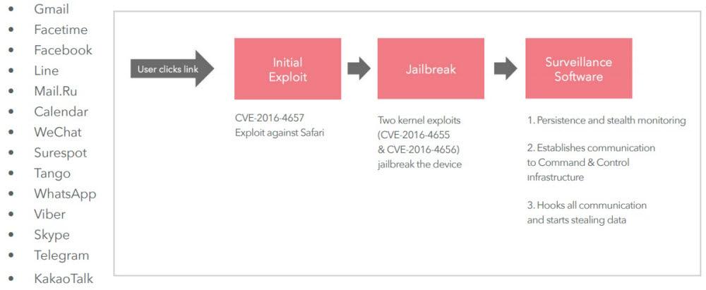 모바일 보안 소프트웨어 업체 룩아웃은 페가수스 스파이웨어 기술 분석 보고서를 통해 카카오톡이 데이터 탈취를 위한 페가수스 공격 대상 앱으로 포함됐다고 지적했다. 룩아웃 보고서