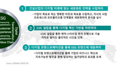 """삼정KPMG """"건설산업, DT로 생산성·ESG 모두 해결한 '콘테크' 부상"""""""