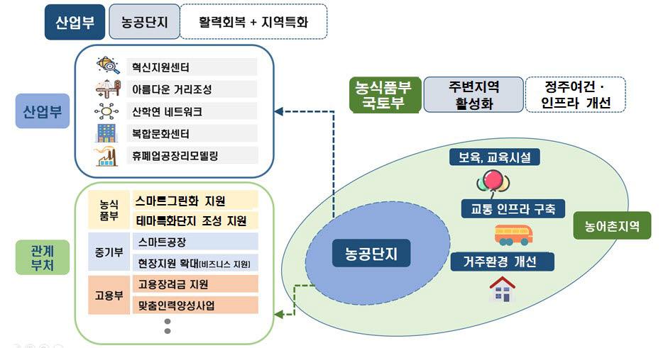 농공단지 및 인근지역 종합발전 개념도. [자료:산업통상자원부]