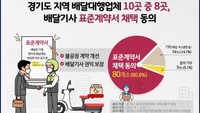 경기도 배달대행업체 10곳 중 8곳, 배달기사 표준계약서 채택 동의
