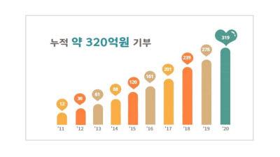 KT&G-한국메세나협회, '기업과 예술의 만남 A&B 결연사업' 협력