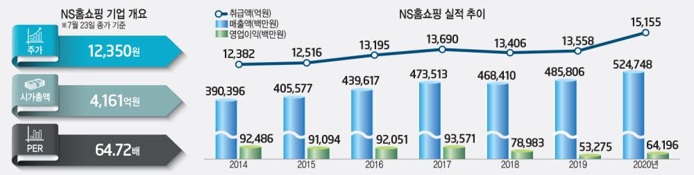 [상장기업 분석]NS홈쇼핑, 독보적 식품 전문성 활용 '채널 다각화'