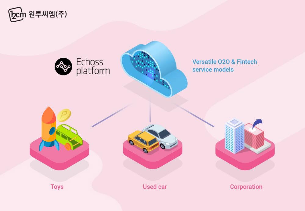 원투씨엠의 클라우드 기반 핀테크 서비스
