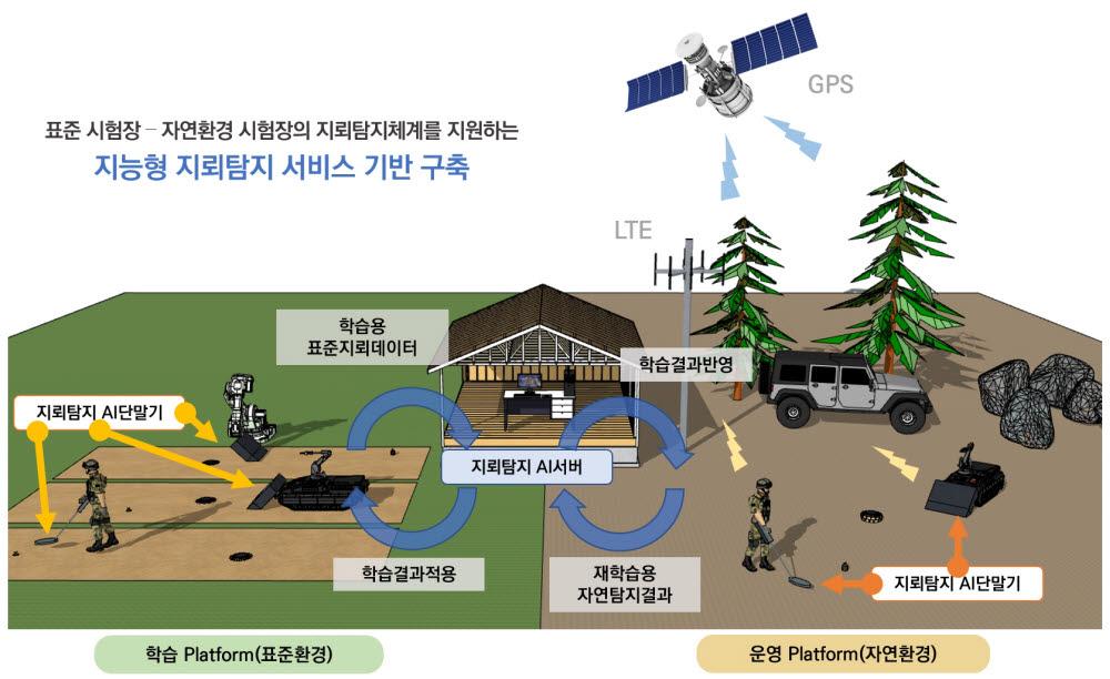 티쓰리큐, 軍 AI 융합 지뢰탐지 시스템 개발 과제 수행