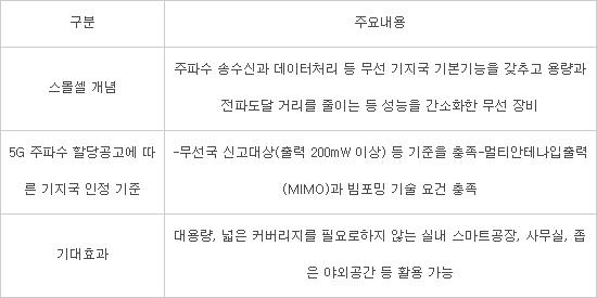스몰셀, 28GHz 대역 5G 구축 대안 '주목'