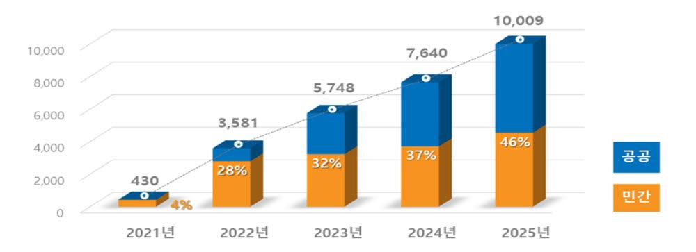 공공 클라우드 전환 예상 비율(자료: 행정안전부)