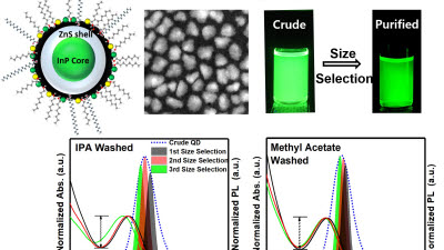 DGIST, 자연색 그대로 재현하는 비카드뮴 양자점 합성 기술 개발