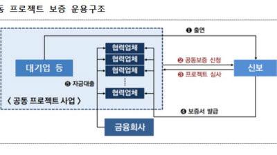 {htmlspecialchars(신용보증기금, '만도' 협력기업에 170억원 규모 보증 지원)}