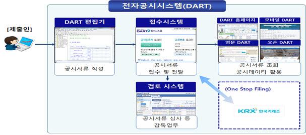 전자공시시스템(DART) 구성도